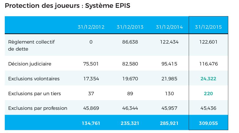 BAGO - tableau - EPIS - catégories